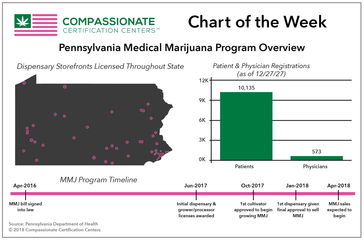 Pennsylvania's Medical Marijuana Market Set to Become One of the Country's Biggest